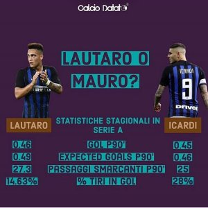 "Interfans.org on Instagram: ""Interessanti numeri con a confronto #lautaro e #icardi Grazie a @calciodatato"""